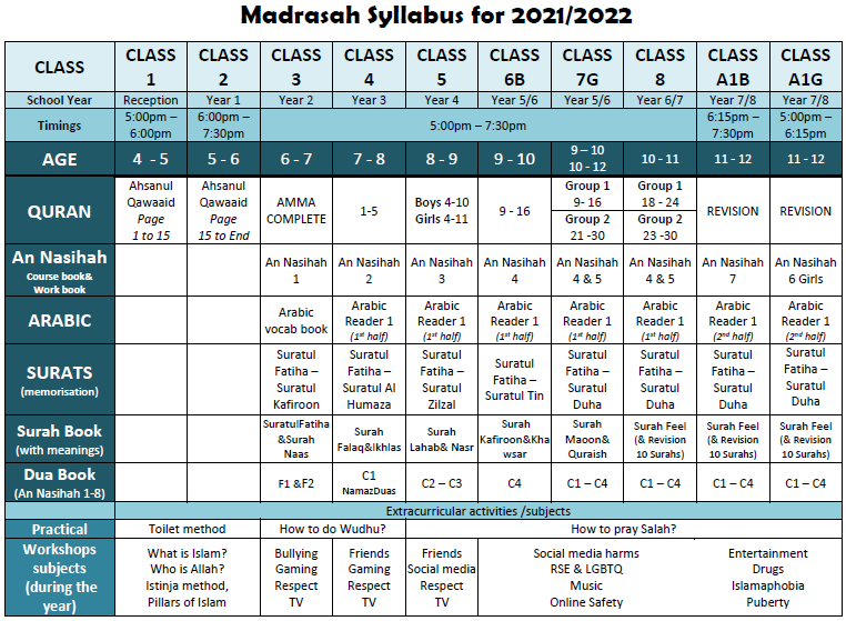 Anwarul Islam Syllabus